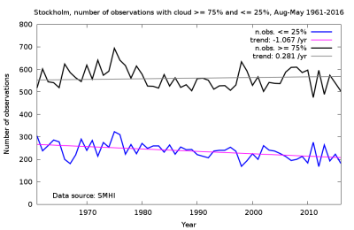 Number of observations for cloudiness above 75% and below 25%. Stockholm, Sweden, astronomical observing season, period of Aug. to May, 1961-2016.